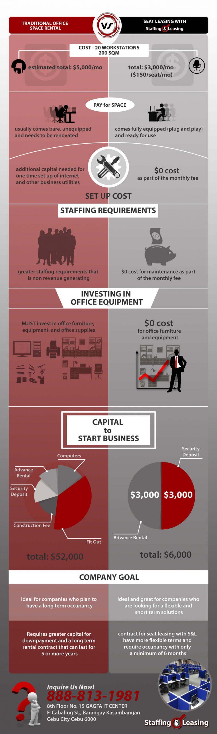 SL Seat Leasing Comparison Infographic